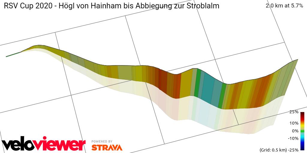 3D Elevation profile image for RSV Cup 2020 - Högl von Hainham bis Abbiegung zur Stroblalm