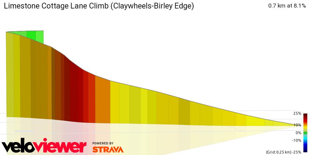 3D Elevation profile image for Limestone Cottage Lane Climb (Claywheels-Birley Edge)
