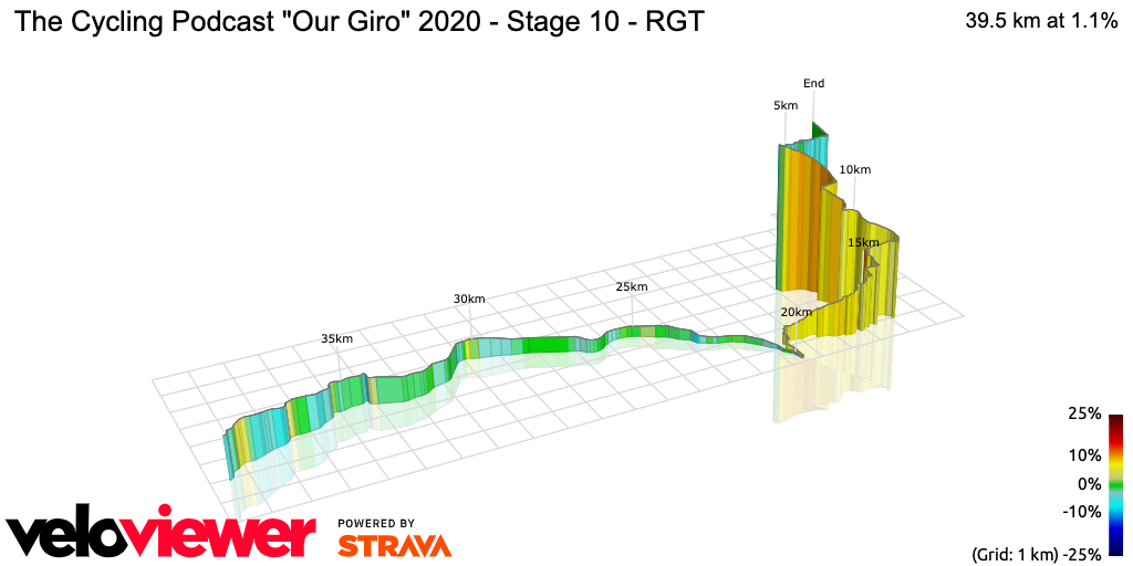 3D Elevation profile image for The Cycling Podcast Our Giro 2020 - Stage 10 - RGT