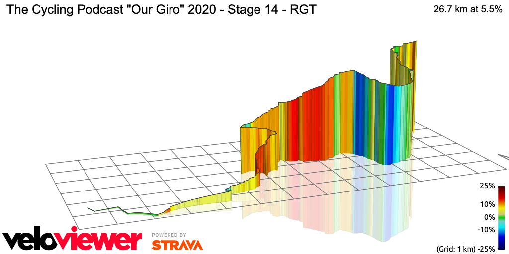 3D Elevation profile image for The Cycling Podcast Our Giro 2020 - Stage 14 - RGT