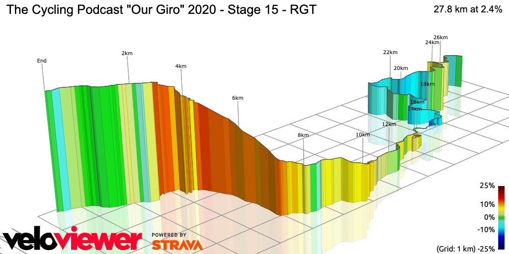 3D Elevation profile image for The Cycling Podcast Our Giro 2020 - Stage 15 - RGT