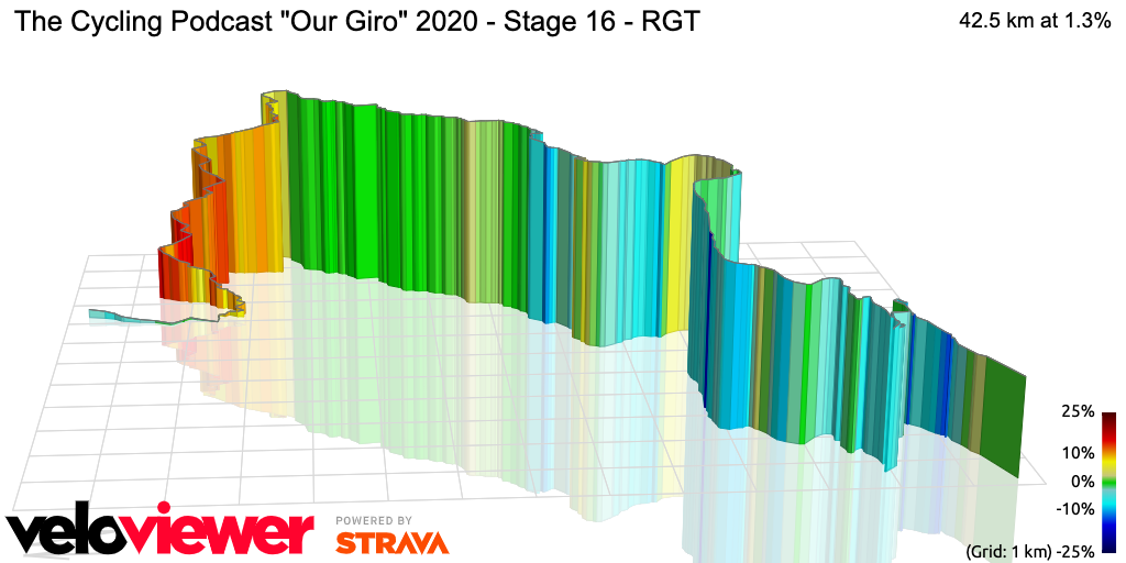 3D Elevation profile image for The Cycling Podcast Our Giro 2020 - Stage 16 - RGT