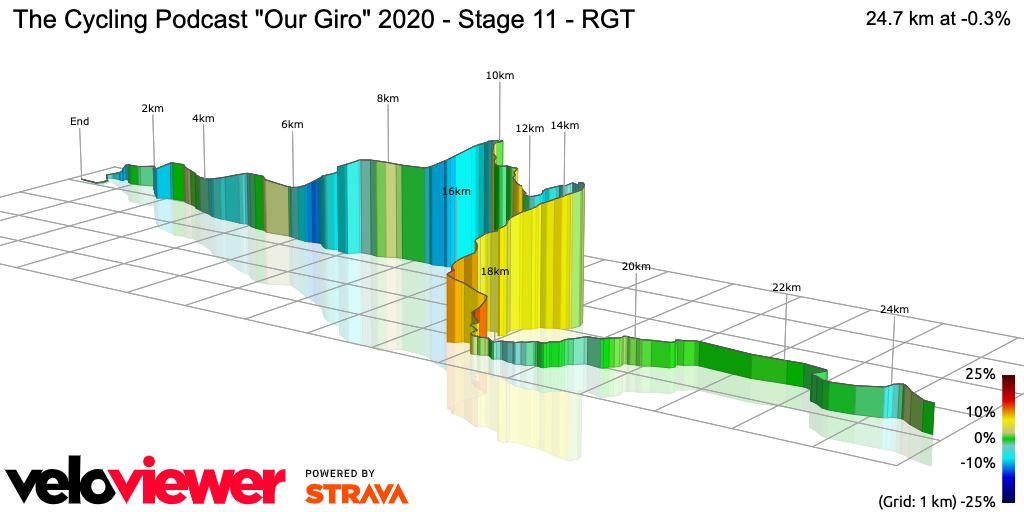 3D Elevation profile image for The Cycling Podcast Our Giro 2020 - Stage 11 - RGT