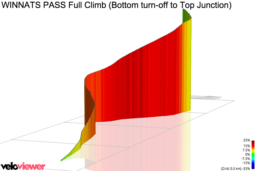 3D Elevation profile image for WINNATS PASS Full Climb (Bottom turn-off to Top Junction)