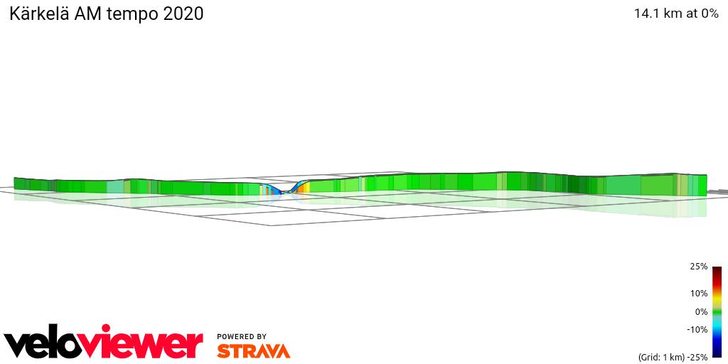 3D Elevation profile image for Kärkelä AM tempo 2020