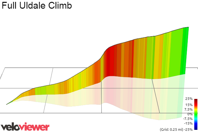 3D Elevation profile image for Full Uldale Climb