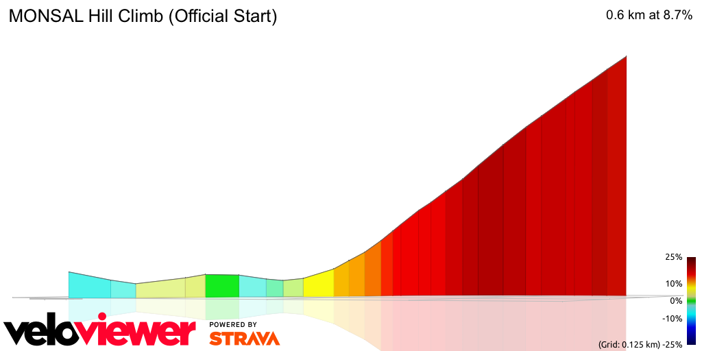 3D Elevation profile image for MONSAL Hill Climb (Official Start)