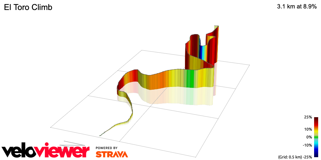 3D Elevation profile image for El Toro Climb