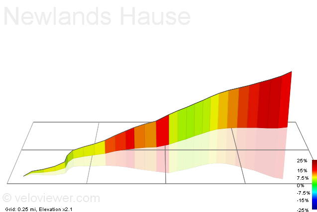 3D Elevation profile image for Newlands Hause
