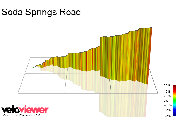 3D Elevation profile image for Soda Springs Road