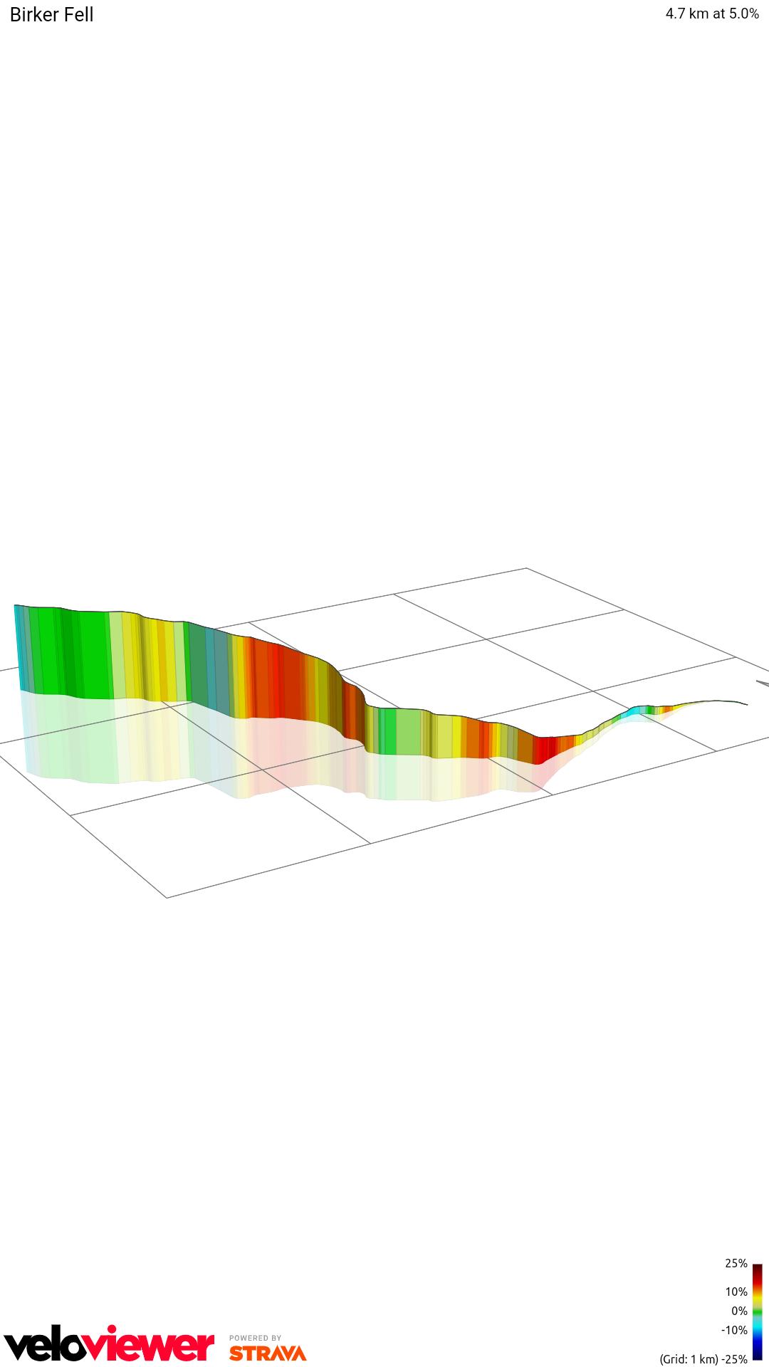 3D Elevation profile image for Birker Fell