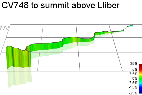 3D Elevation profile image for CV748 to summit above Lliber