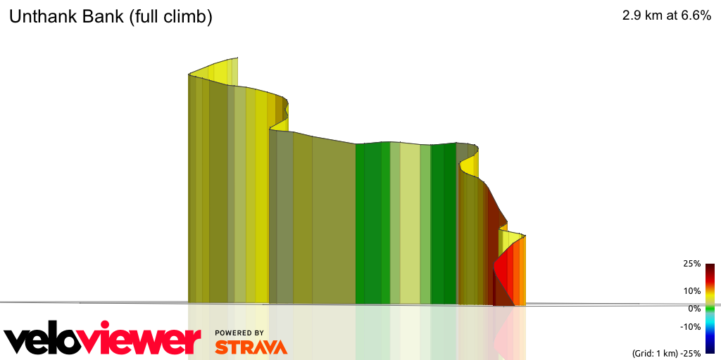 3D Elevation profile image for Unthank Bank (full climb)