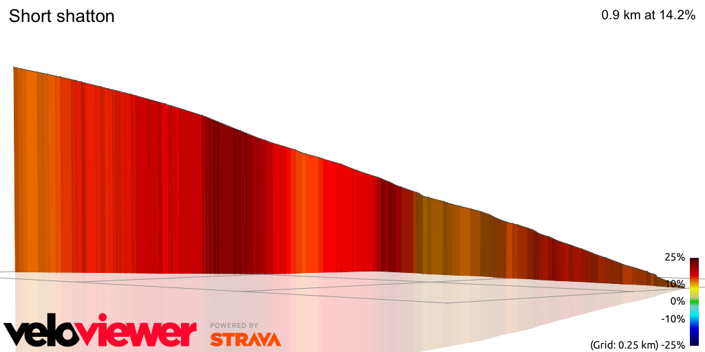3D Elevation profile image for Short shatton