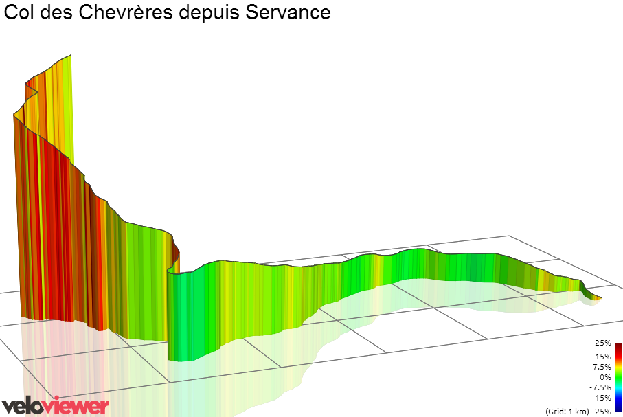 3D Elevation profile image for Col des Chevrères depuis Servance