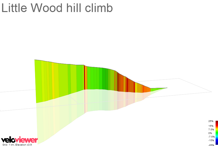 3D Elevation profile image for Little Wood hill climb