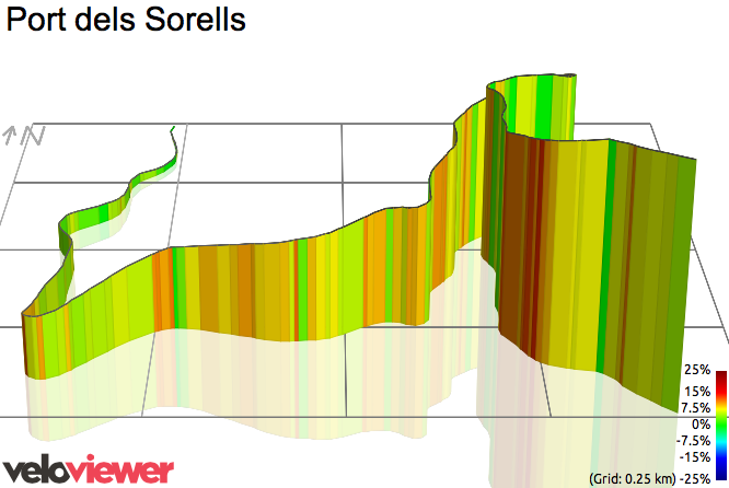 3D Elevation profile image for Port dels Sorells