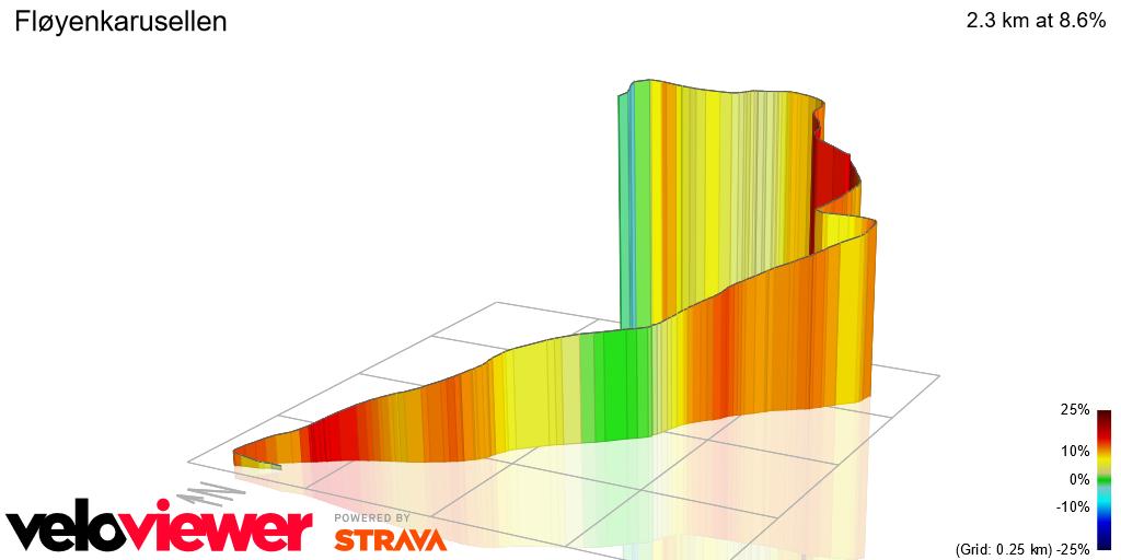 3D Elevation profile image for Fløyenkarusellen