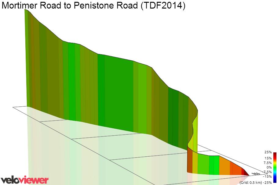 3D Elevation profile image for Mortimer Road to Penistone Road (TDF2014)