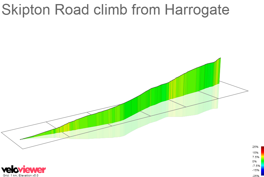 3D Elevation profile image for Skipton Road climb from Harrogate
