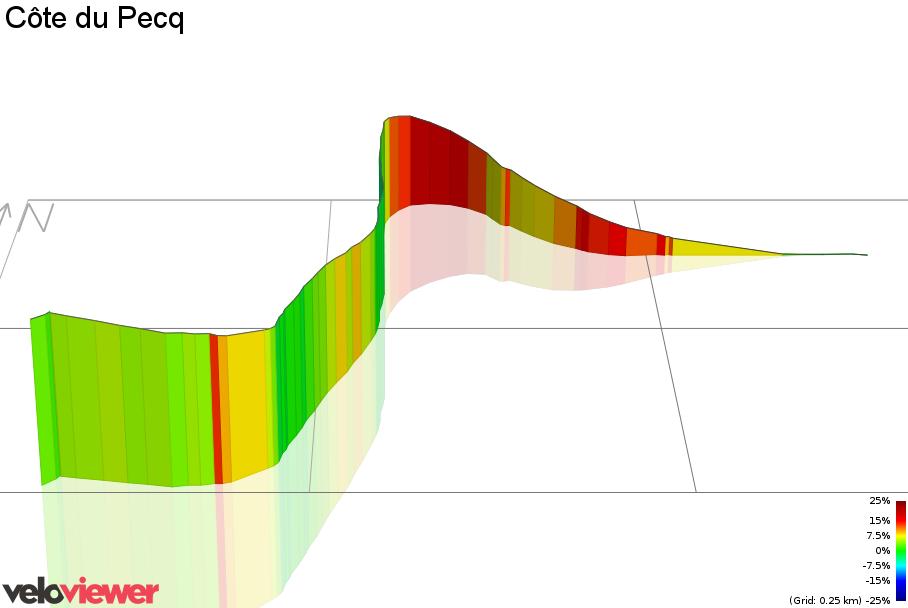 3D Elevation profile image for Côte du Pecq