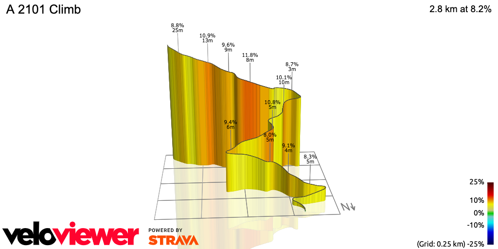 3D Elevation profile image for A 2101 Climb