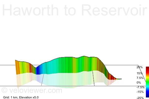 3D Elevation profile image for Haworth to Reservoir Road