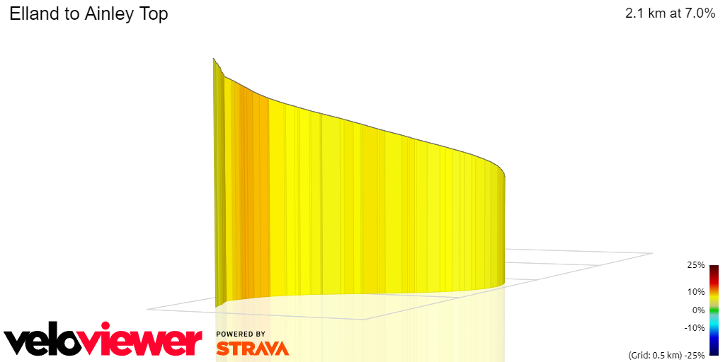 3D Elevation profile image for Elland to Ainley Top
