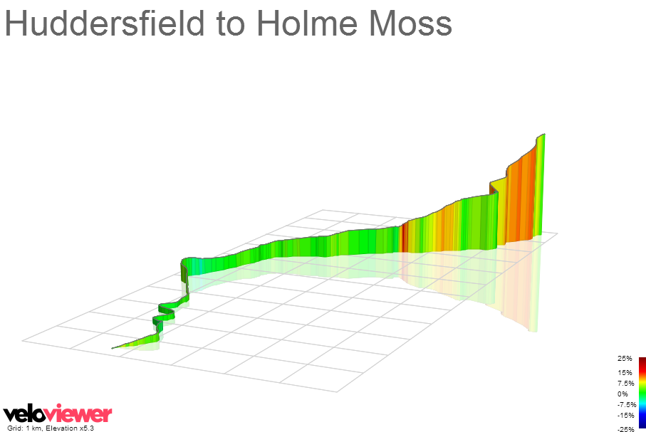 3D Elevation profile image for Huddersfield to Holme Moss