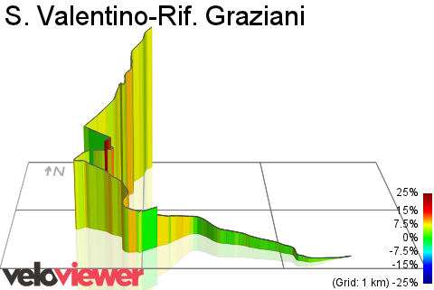 3D Elevation profile image for S. Valentino-Rif. Graziani