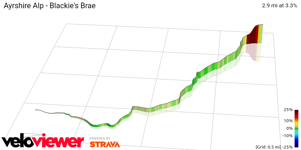 3D Elevation profile image for Ayrshire Alp - Blackie's Brae