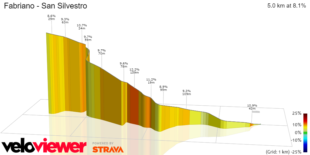 3D Elevation profile image for Fabriano - San Silvestro