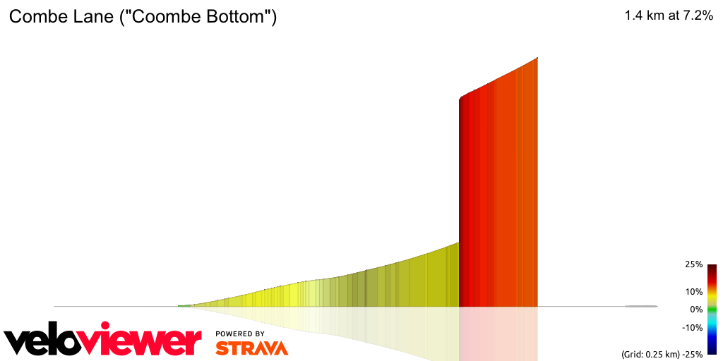 3D Elevation profile image for Combe Lane (Coombe Bottom)