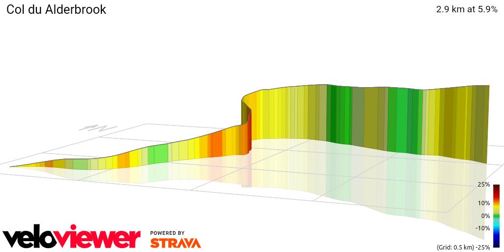 3D Elevation profile image for Col du Alderbrook