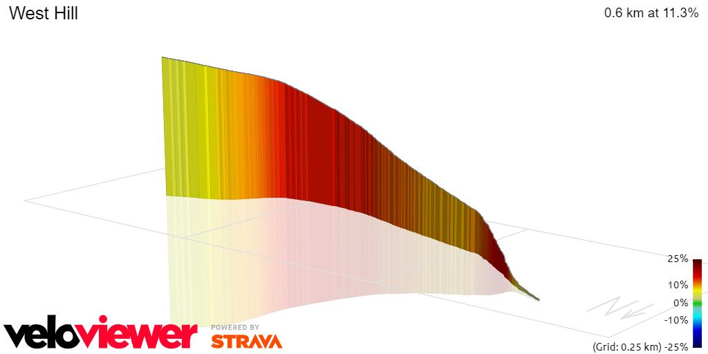 3D Elevation profile image for West Hill