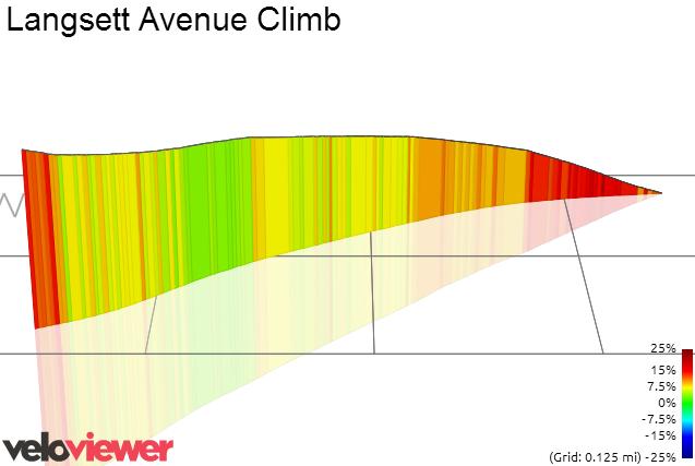 3D Elevation profile image for Langsett Avenue Climb