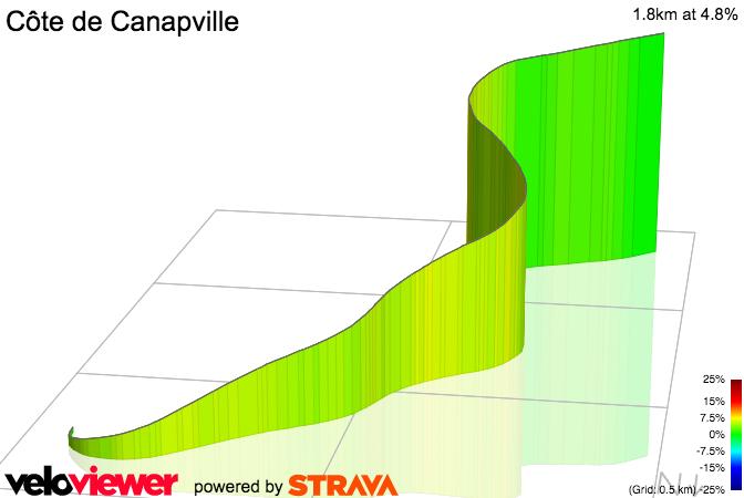 3D Elevation profile image for Côte de Canapville