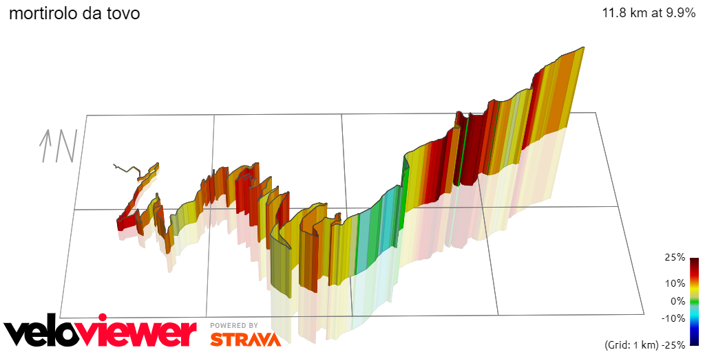 3D Elevation profile image for mortirolo da tovo