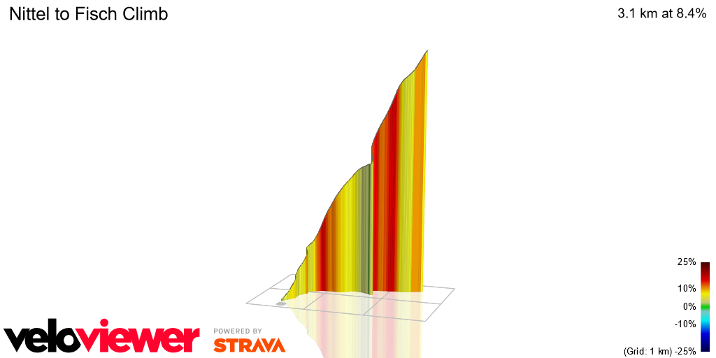 3D Elevation profile image for Nittel to Fisch Climb