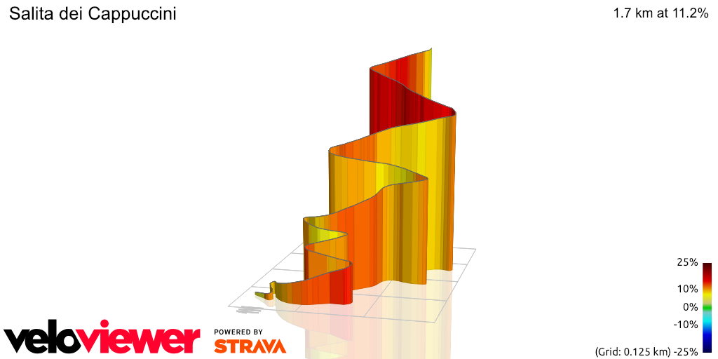 3D Elevation profile image for Salita dei Cappuccini