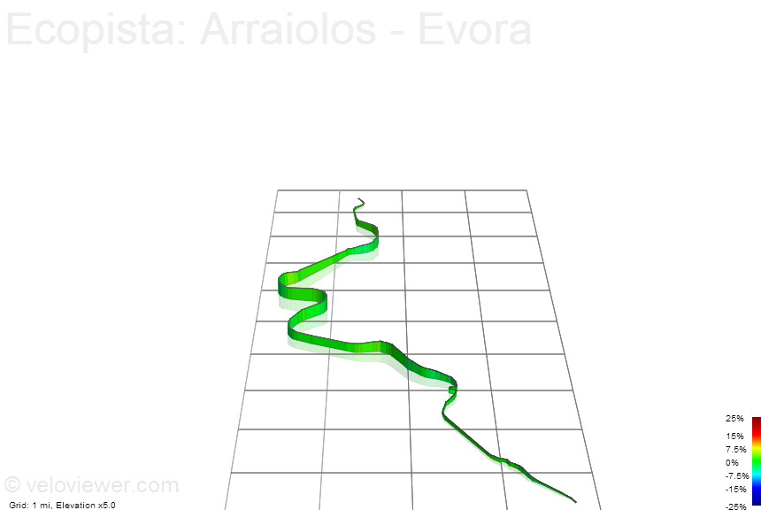 3D Elevation profile image for Ecopista: Arraiolos - Evora