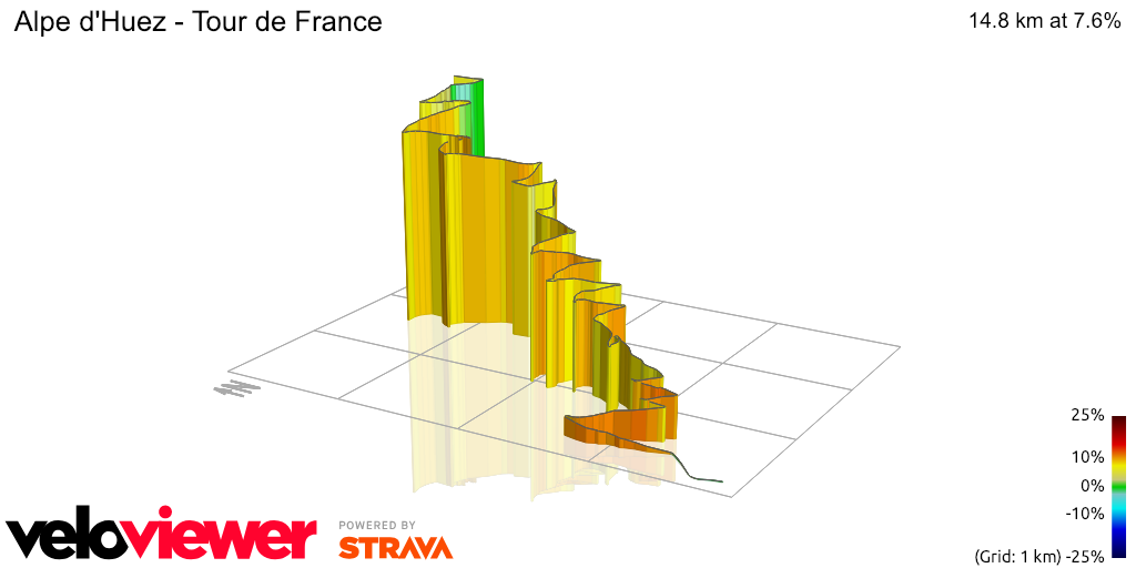 3D Elevation profile image for Alpe d'Huez - Tour de France