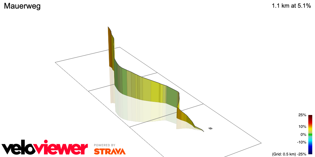 3D Elevation profile image for Mauerweg