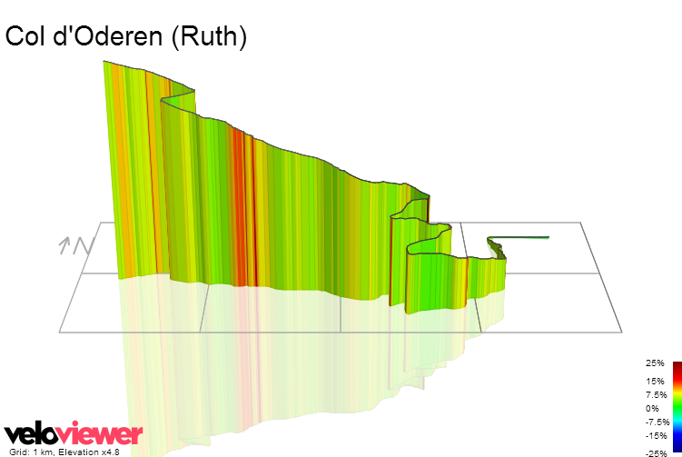 3D Elevation profile image for Col d'Oderen (Ruth)