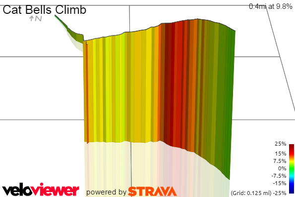 3D Elevation profile image for Cat Bells Climb