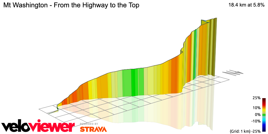 3D Elevation profile image for Mt Washington - From the Highway to the Top