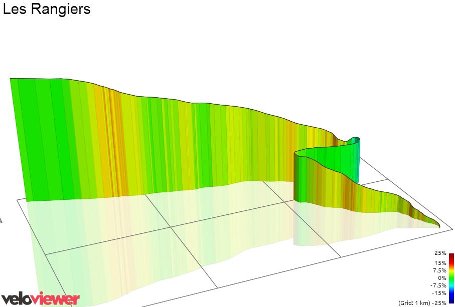 3D Elevation profile image for Les Rangiers