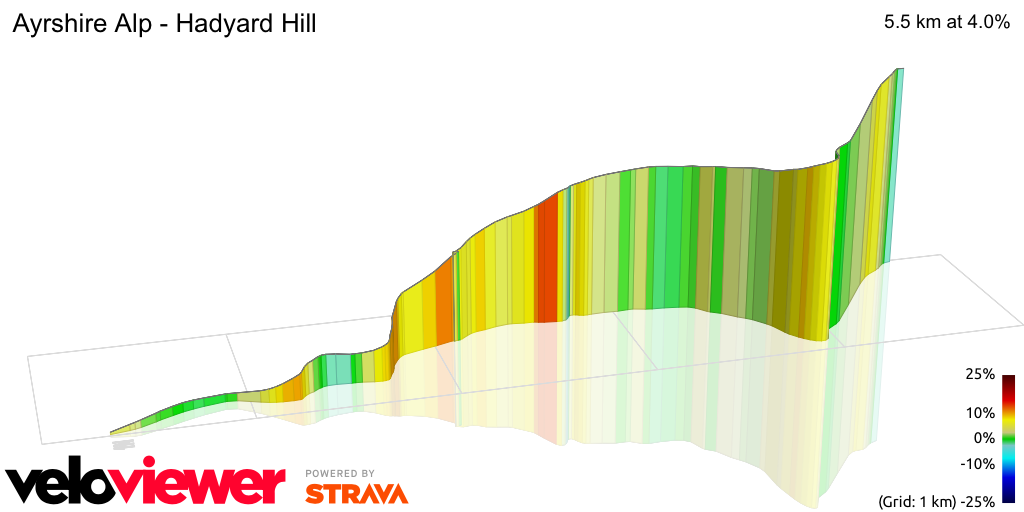 3D Elevation profile image for Ayrshire Alp - Hadyard Hill
