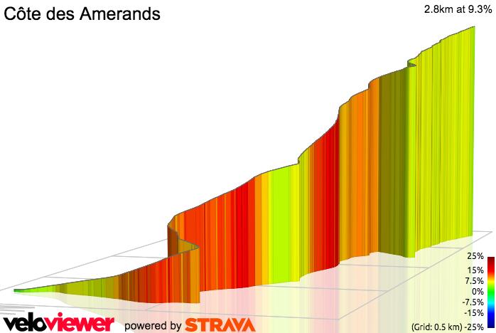 3D Elevation profile image for St Gervais par Vervex