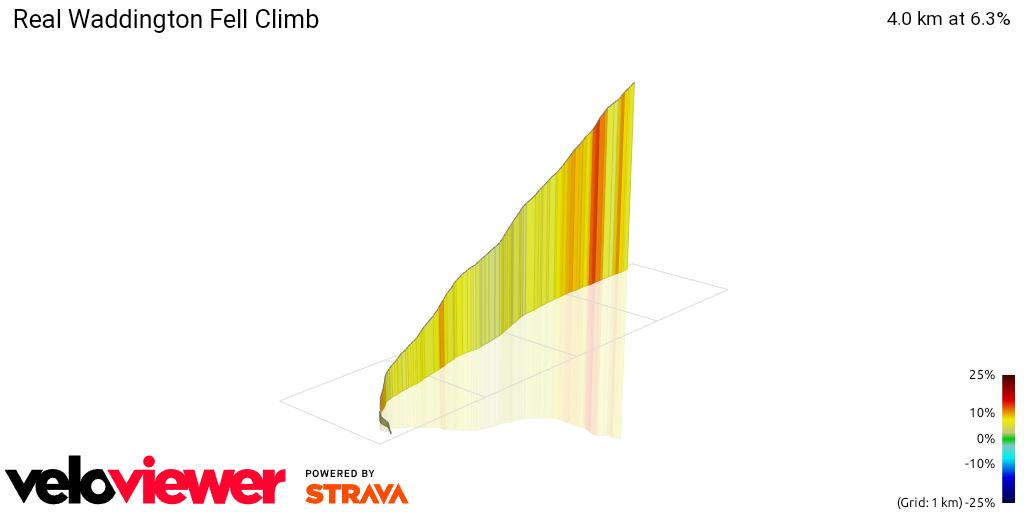3D Elevation profile image for Real Waddington Fell Climb